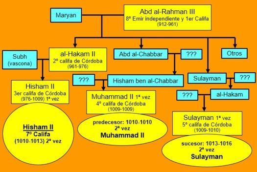 Genealogía últimos califas