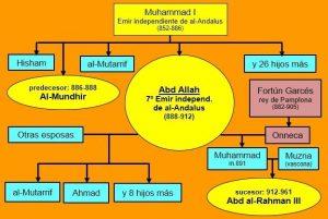 Genealogía de Abd allah