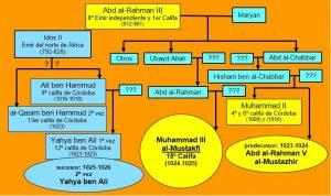 dinastías de califas de Córdoba