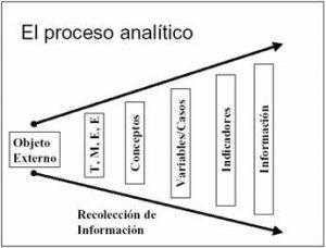 proceso analítico