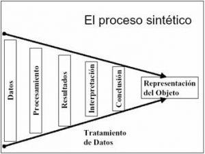proceso sintético