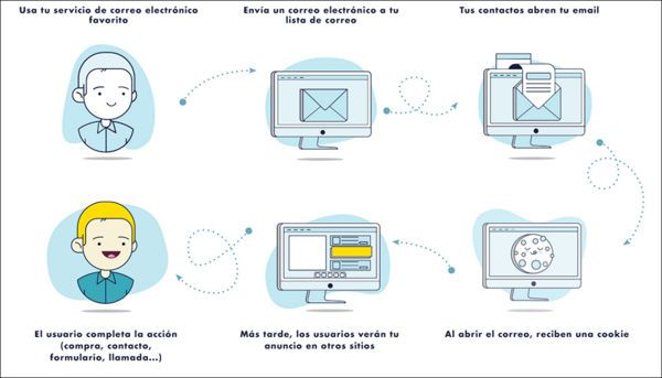Agencia publicitaria online